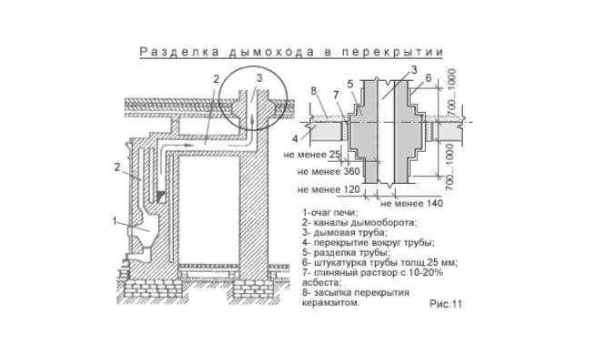 Схема устройства разделки для печной трубы