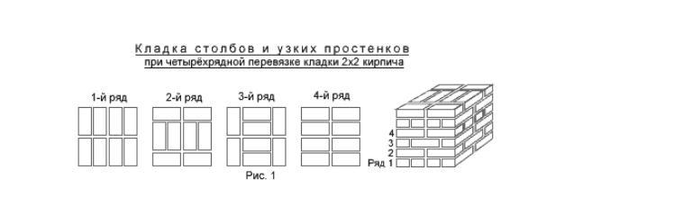 Схема кладки столбов