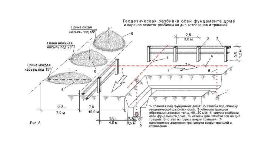 Схема геодезической разбивки осей фундамента дома