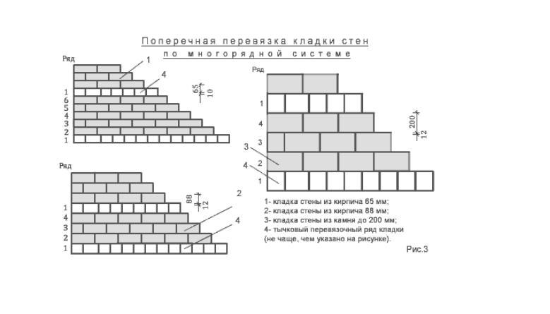 Схема поперечной перевязки кладки стен