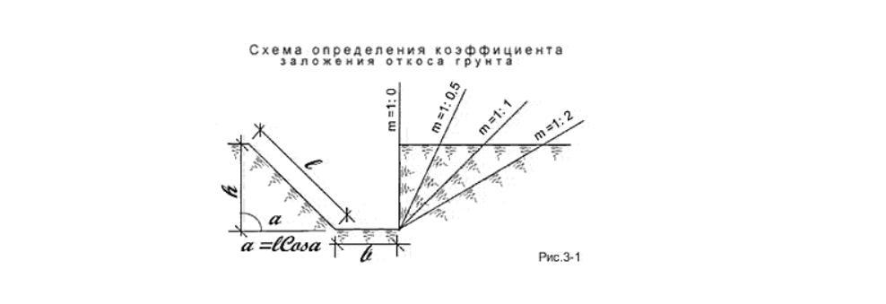 Схема определения откосов