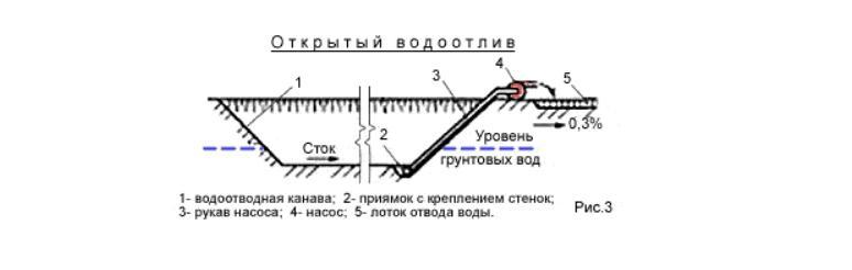 водоотводный канал