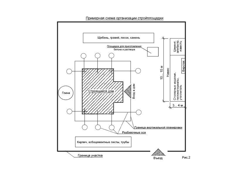 схема организации строительной площадки