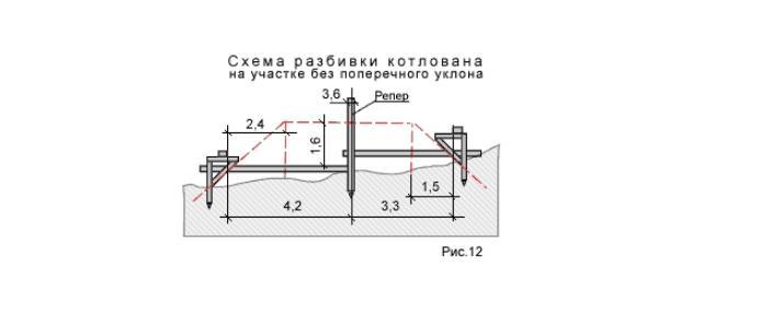 Схема разбивки котлована
