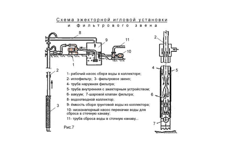 Схема эжекторной игловой установки