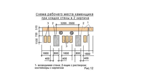схема организации рабочего места каменщика