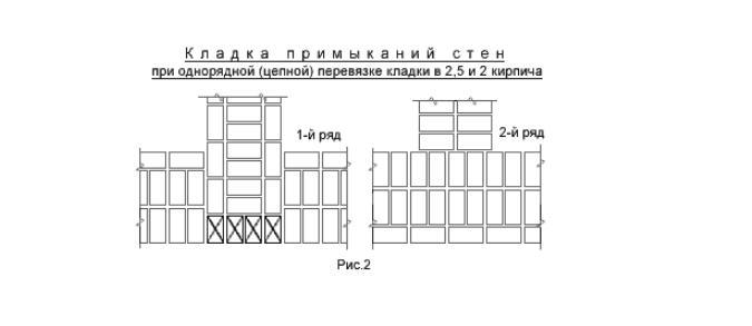 Схема кладки примыканий кирпичных стен