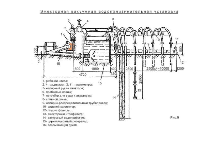 вакуумной водопонизительной установки