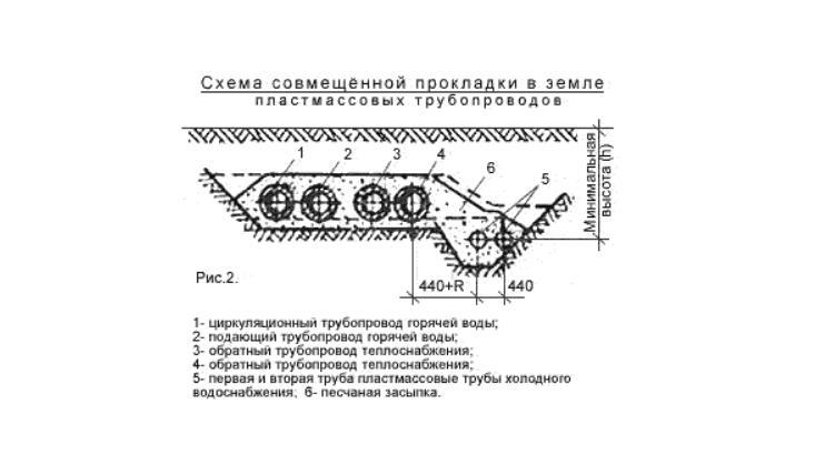 Схема совмещённой прокладки в земле