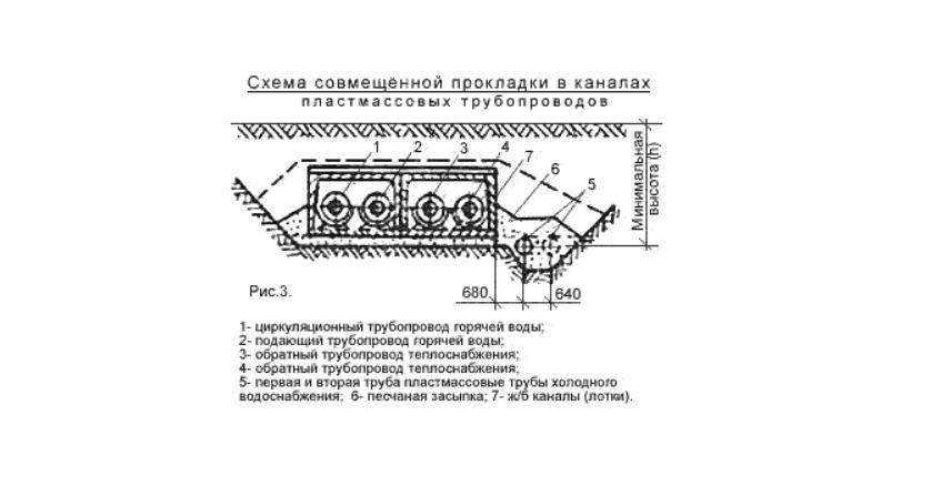 Схема совмещённой прокладки в каналах