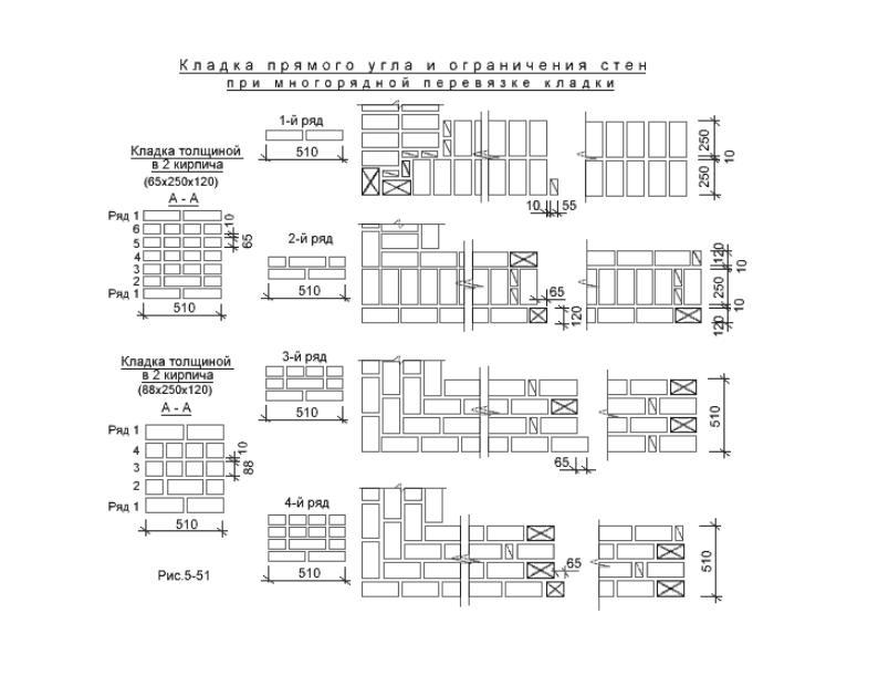 Схема кладки прямого угла и ограничения