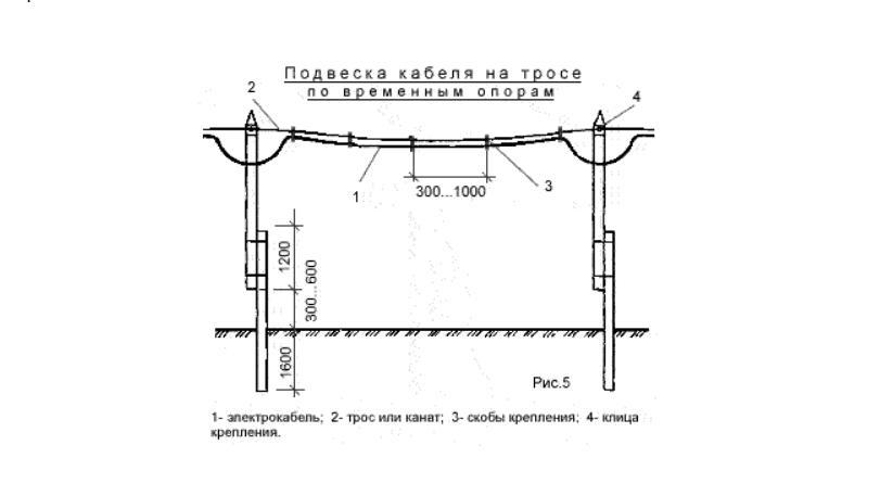 Подвеска кабеля на тросе