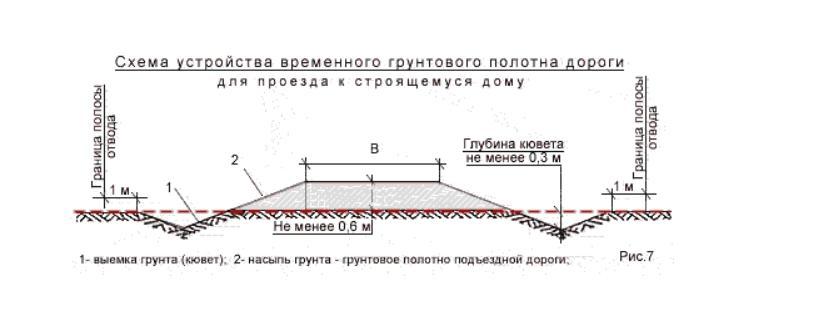 Схема устройства грунтового полотна