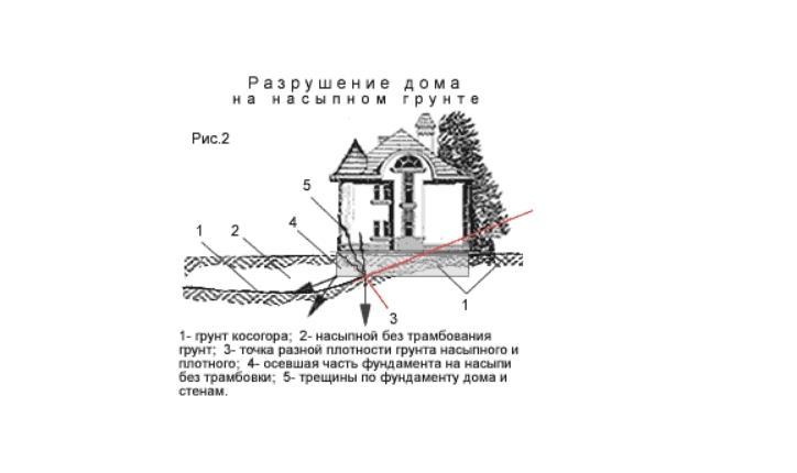 проникающая гидроизоляция от грунтовых вод