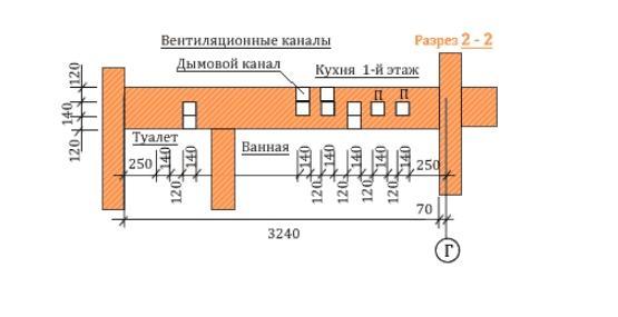 Выход вентиляционных каналов