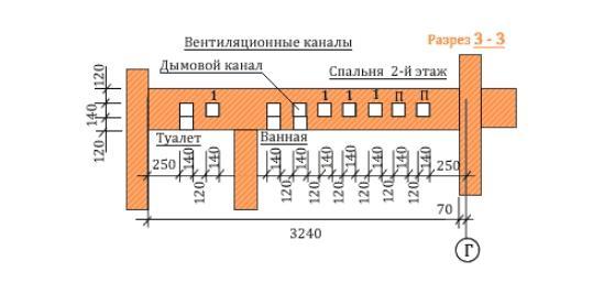 Выход вентиляционных каналов 2-го этажа дома
