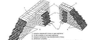 Схемы устройства убежных и вертикальных штраб