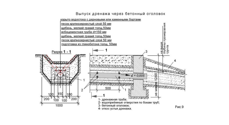 Узел устройства бетонного оголовка выпуска дренажа