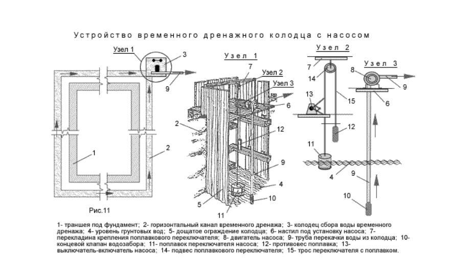 устройства временного дренажного колодца