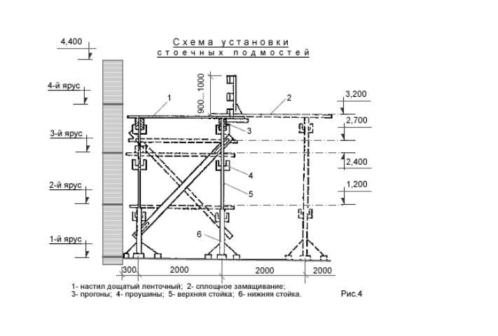 cхема установки стоечных подмостей