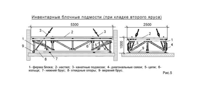 Схема установки блочных подмостей для кладочных работ