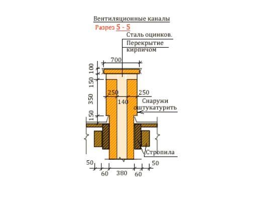 Выход вентиляционных каналов над кровлей дома