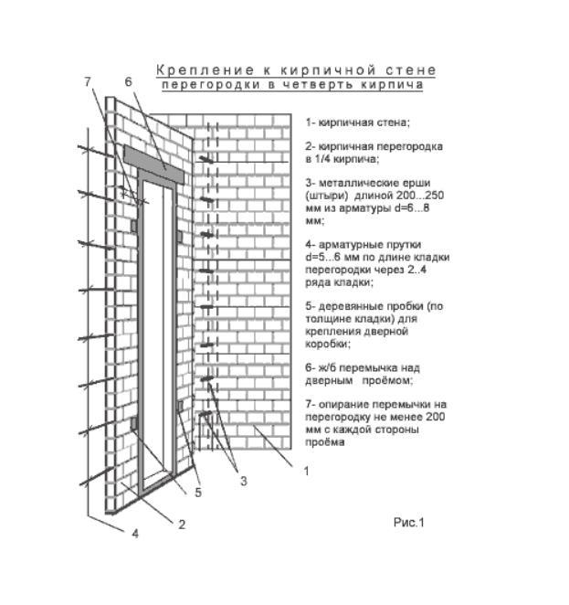 Схема крепления к кирпичной стене