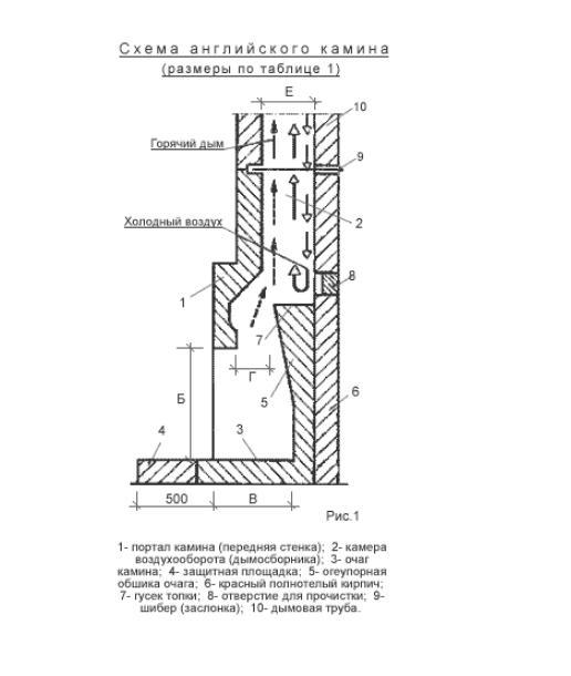 Схема устройства дымооборота английского камина