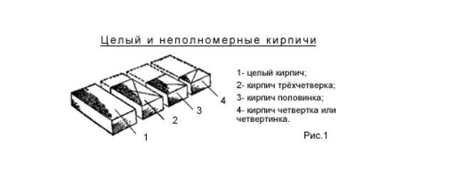 Схема рубки и тёски кирпича