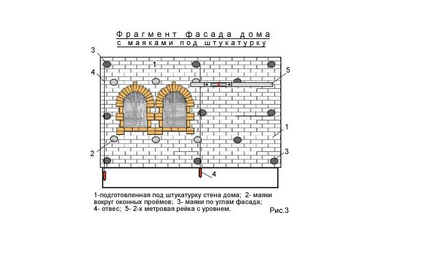 Способ разметки фасада дома по маякам