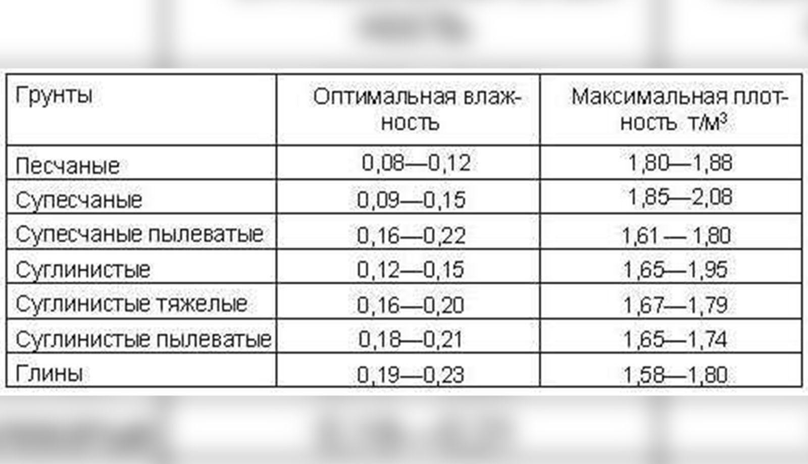 коэффициент уплотнения грунта
