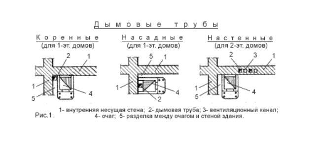 Схемы расположения коренных, насадных и настенных дымовых труб
