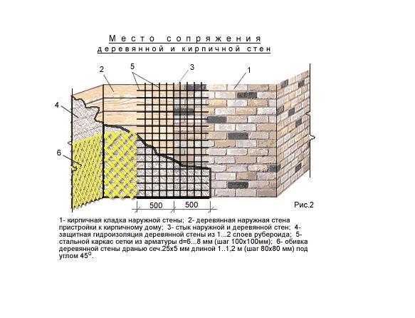 Способ закрепления стыка наружных стен дома