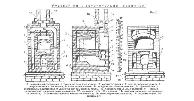 Схема устройства русской печки
