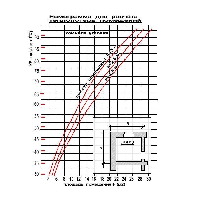 График нормативных теплопотерь
