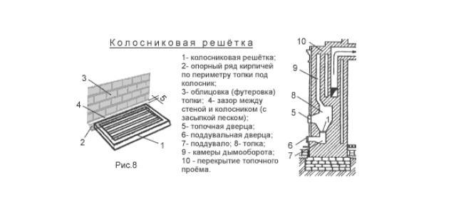 колосниковой решетки топливника