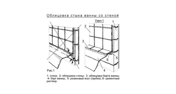 облицовки керамической плиткой