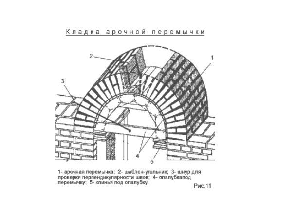 кирпичной арочной перемычки