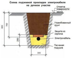 Прокладка кабельной линии в траншее рядом с фундаментом дома