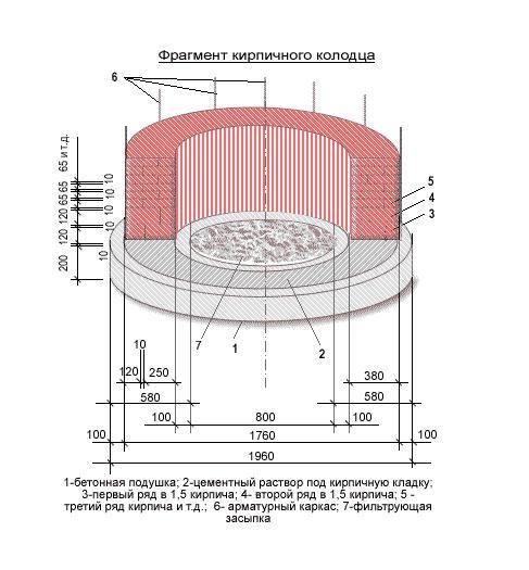 Фундамент под кирпичные стенкиколодца