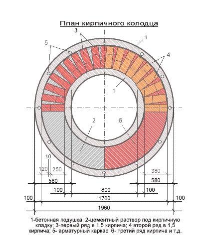 план кирпичного колодца