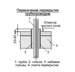 Узлы пересечение перекрытия и стен трубопроводом