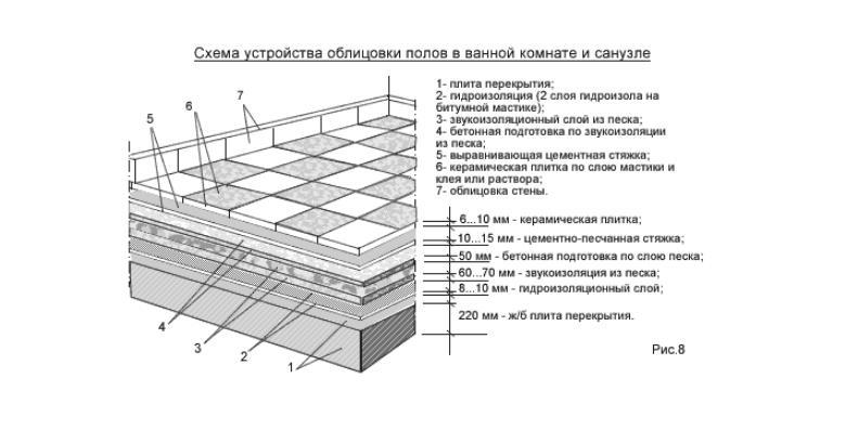 устройстваполов под облицовку керамической плиткой