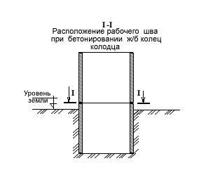 Бетонированиешва стыка колодцаиз железобетонных колец