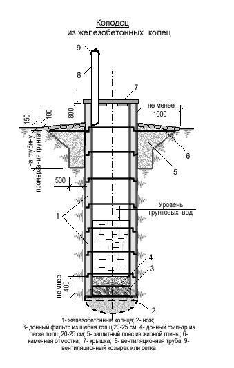 Схема устройстваколодца для водыиз железобетонных колец