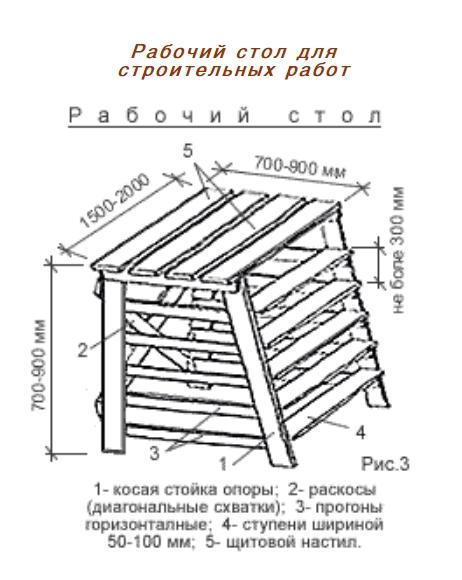Рабочий стол для ремонтно-строительных работ