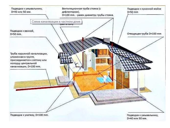 частный дом, схема канализации