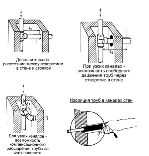 скрытой прокладкиразводящеготрубопровода