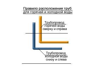Правилорасположения трубопроводов горячего и холодного