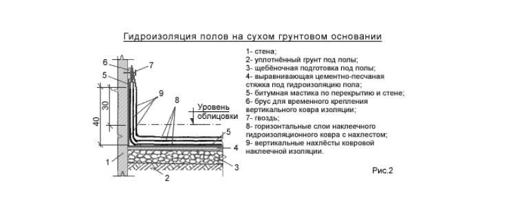 гидроизоляции половна сухом грунтовом основаниидля ванны